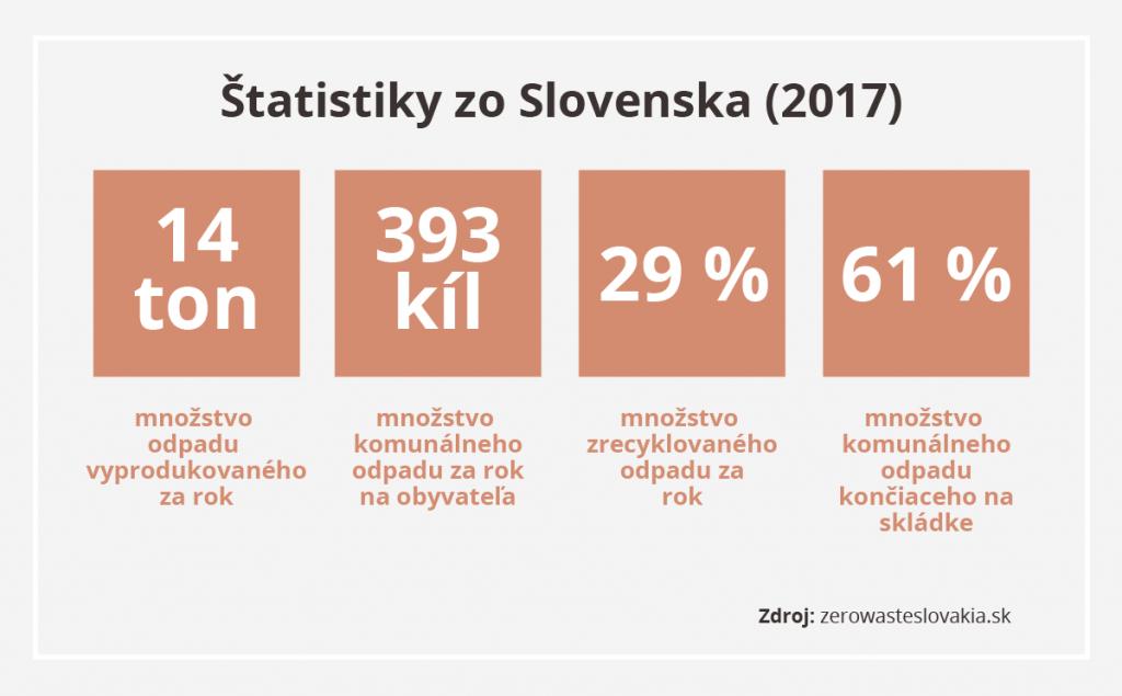statistiky-odpad-triedenie-recyklacia-ekologia-slovensko