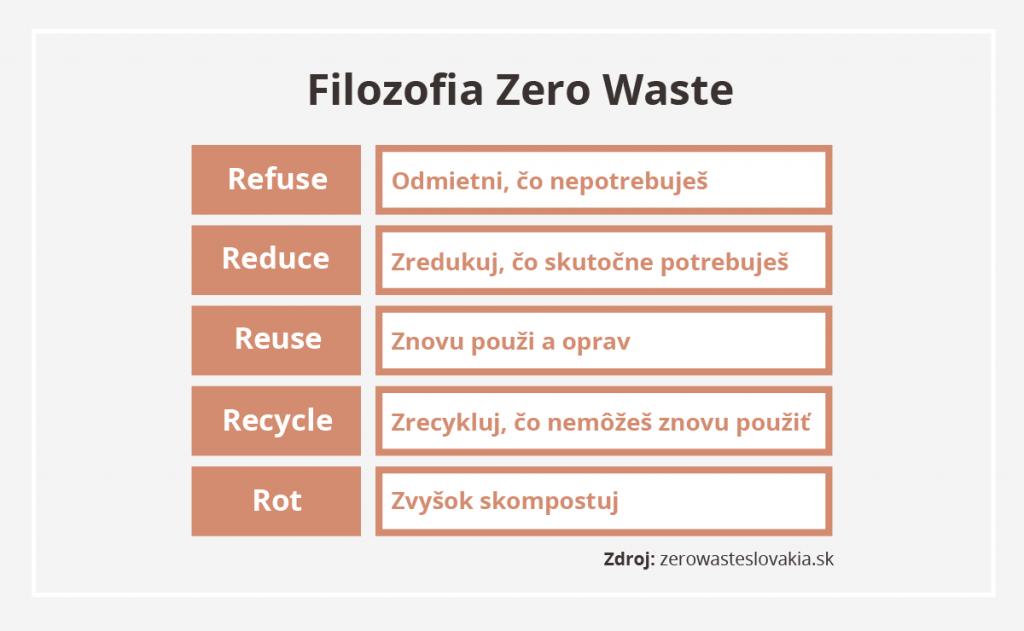 filozofia-zero-waste-recyklovat-kompostovat-opravit-zredukovat