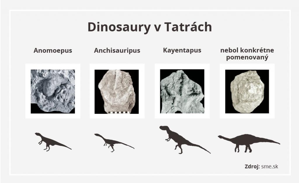 stopy-dinosaury-vysoke-tatry-skameneliny