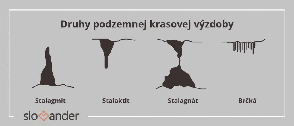 druhy-podzemnej-krasovej-vyzdoby-stalagmity-stalaktity-stalagnat-brcka