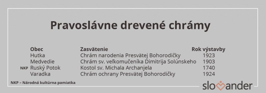 zoznam-pravoslavnych-drevenych-chramov
