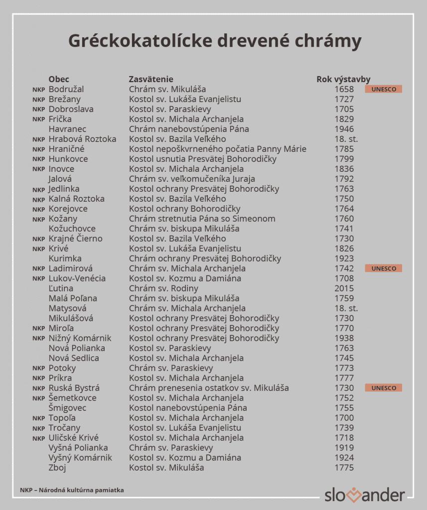 zoznam-greckokatolickych-drevenych-chramov