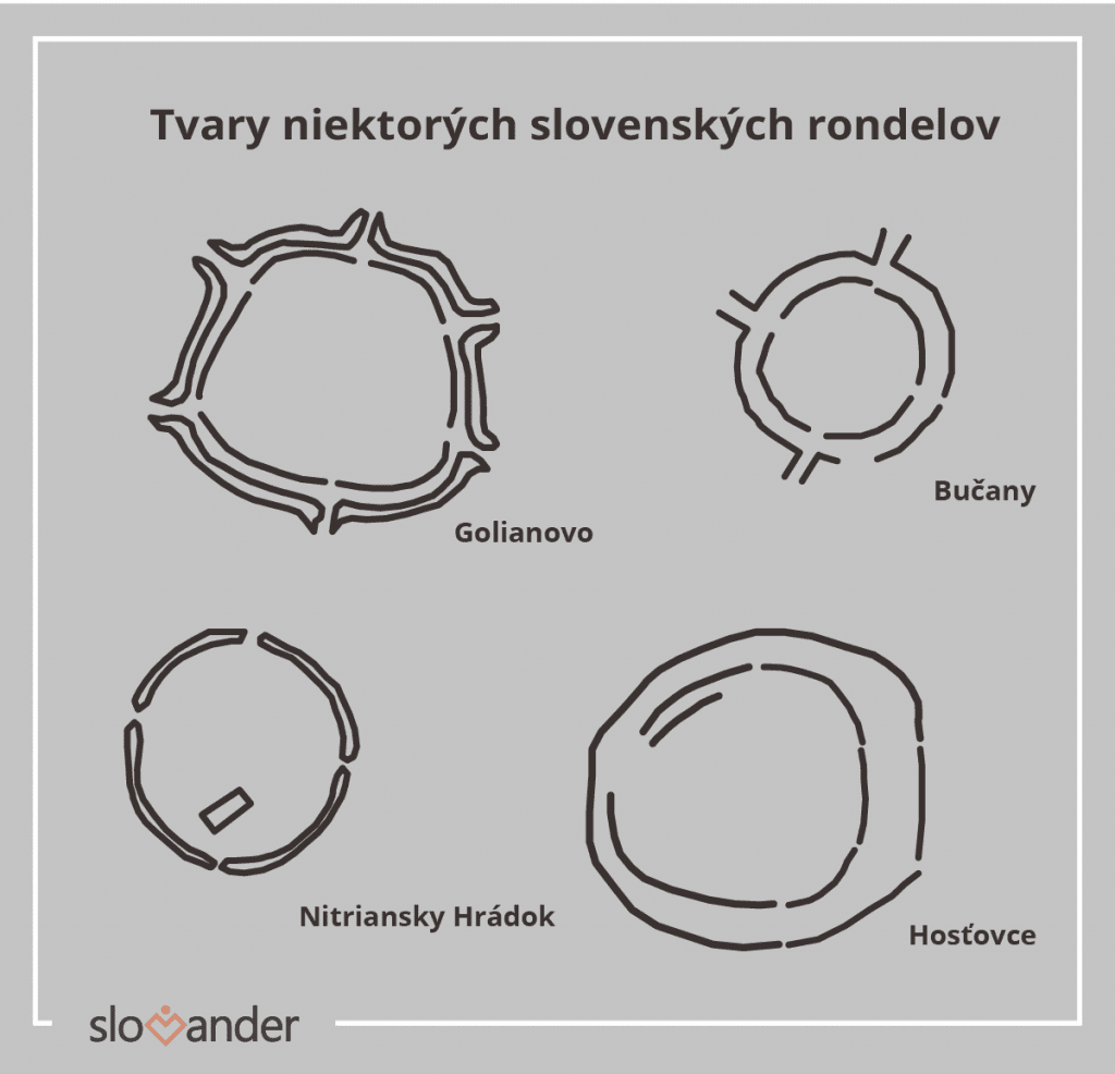 tvary-nakresy-rondelov-slovensko-ponitrie-priekopy