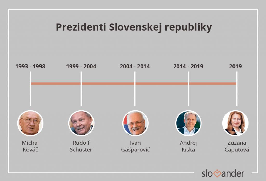 prezidenti-slovenskej-republiky-casova-os