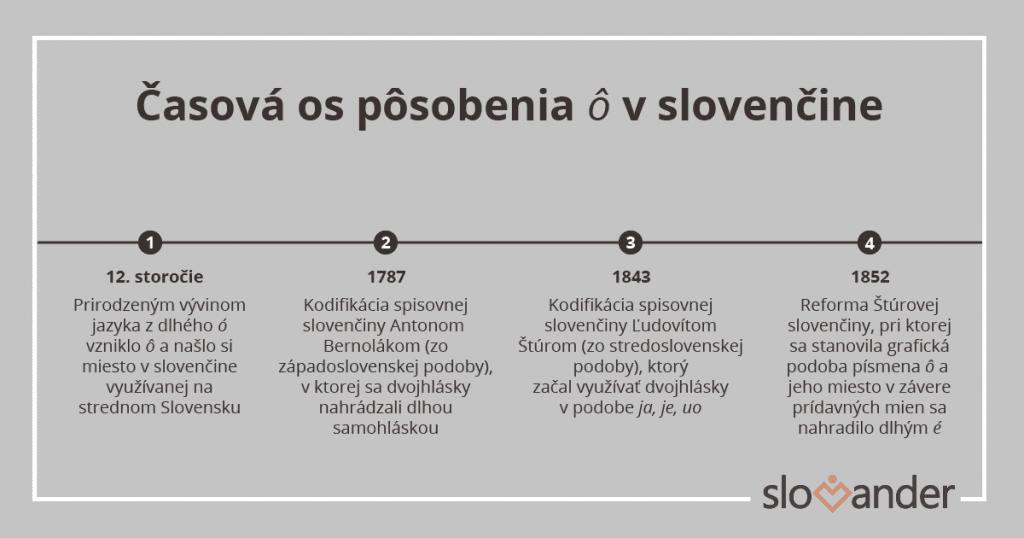 casova-os-vznik-ô-pismeno-vyvin-jazyka-slovencina