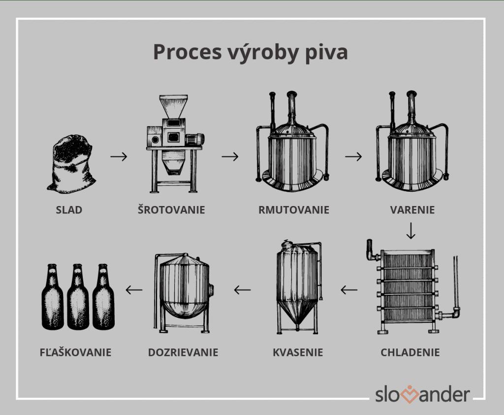 proces-vyroby-piva-slad-srotovanie-rmutovanie-varenie-chladenie-kvasenie-dozrievanie-flaskovanie